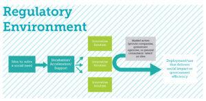 Ideal innovation ecosystem