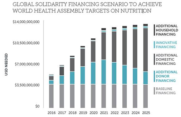 Global Solidarity Financing Scenario