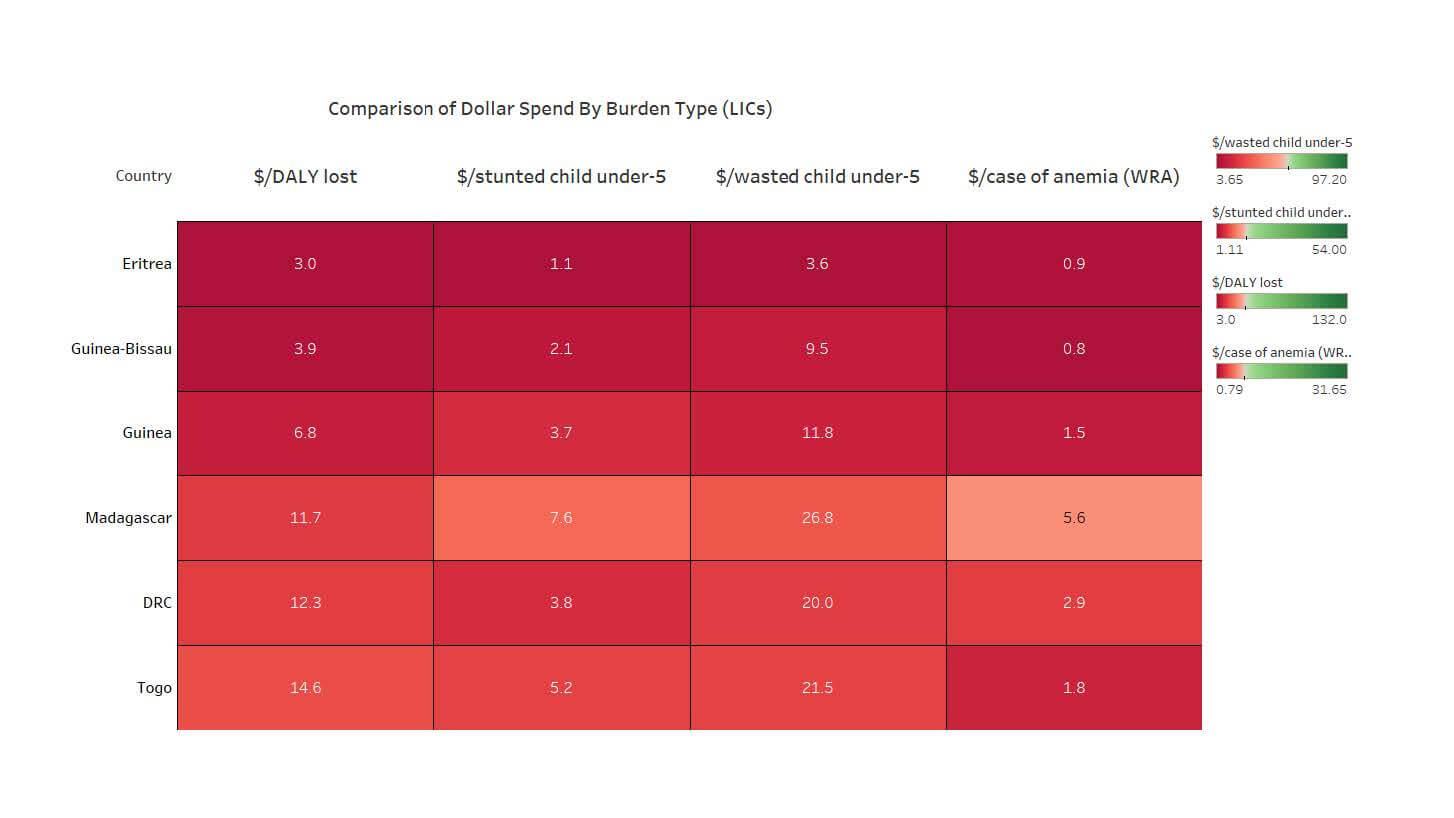 Aid for Nutrition Figure 1: Comparison of Dollar Spend By Burden Type (LICs)