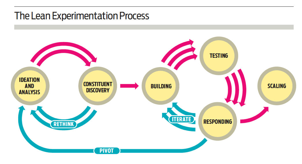 Lean experimentation process