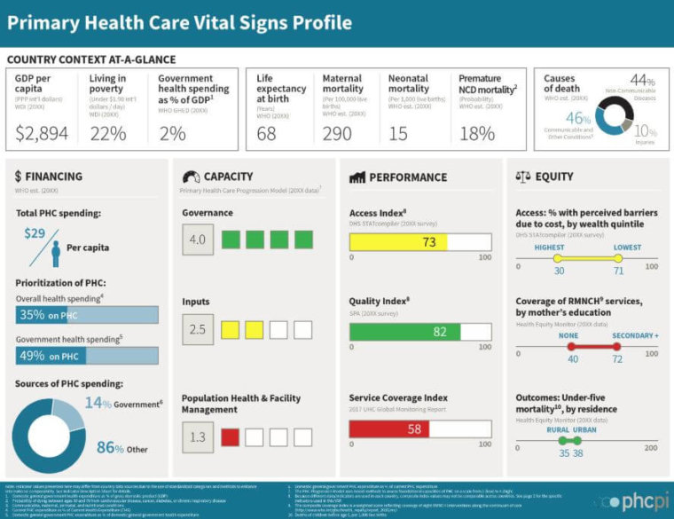 PHCPI Vital Sign profile