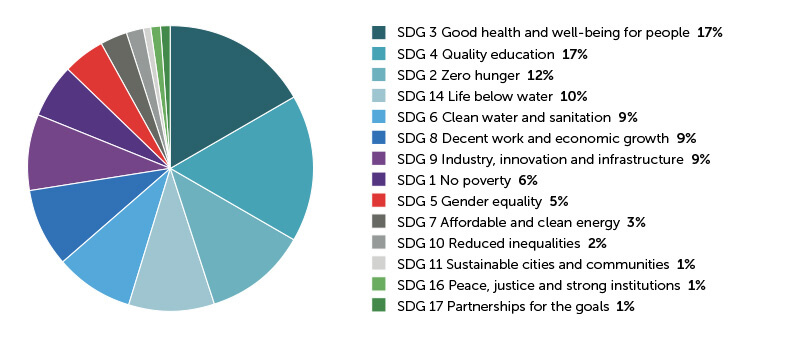 innovationXchange projects according to the Sustainable Development Goals they are addressing