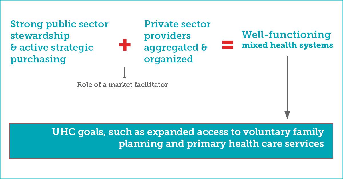 SIFPO2 facilitation-intermediation approach
