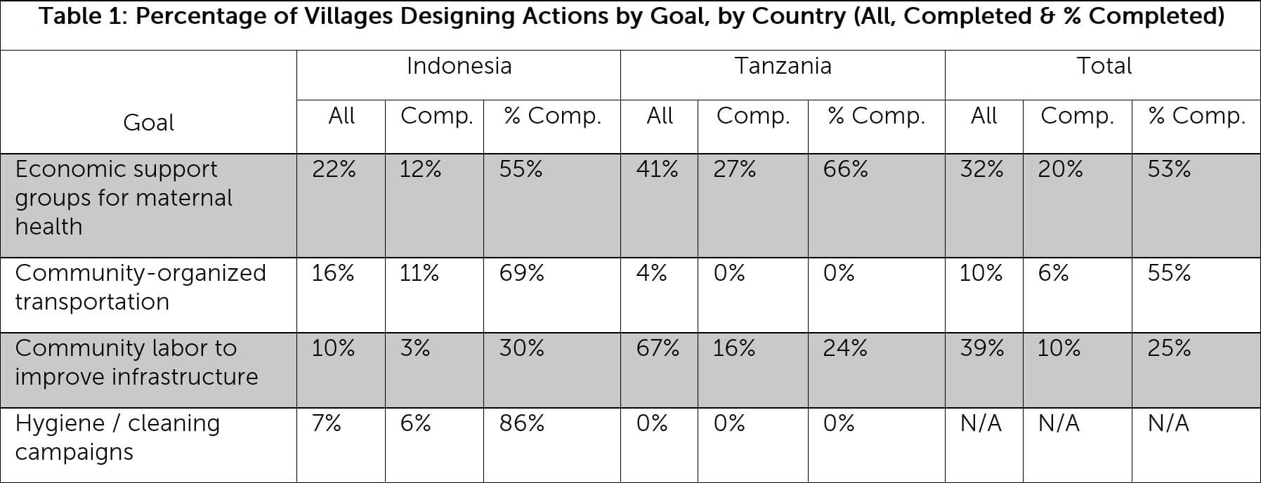 Percentage of Transparency for Development Project Villages Designing Actions by Goal, by Country